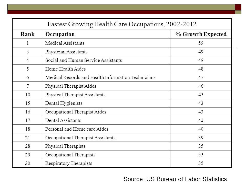 Fastest Growing Health Care Occupations, 2002-2012
