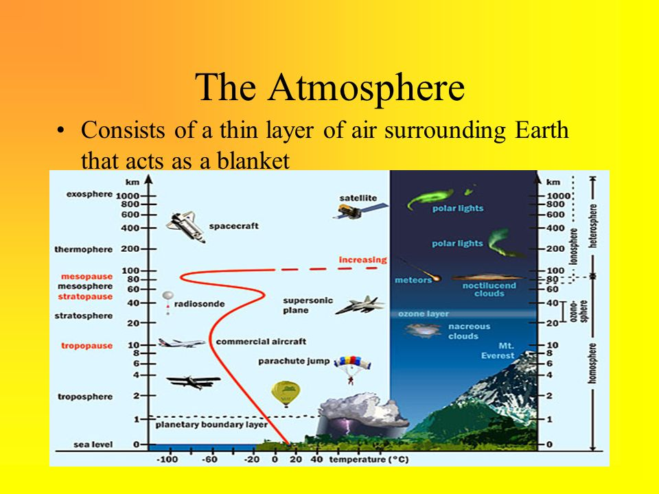 The Atmosphere Consists of a thin layer of air surrounding Earth that acts as a blanket