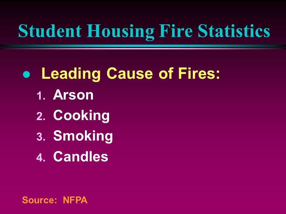 Student Housing Fire Statistics