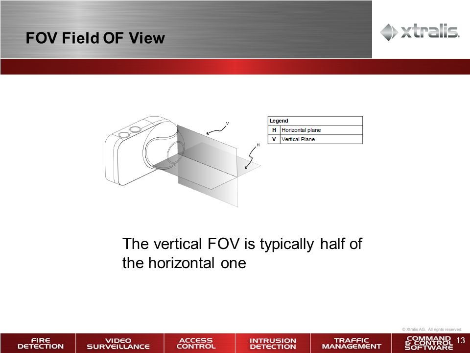 FOV Field OF View The vertical FOV is typically half of the horizontal one