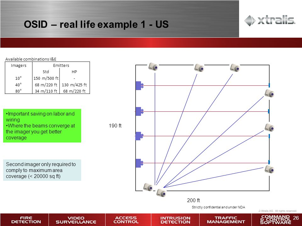 OSID – real life example 1 - US
