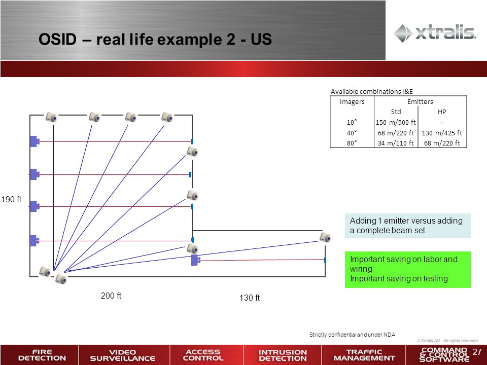 OSID – real life example 2 - US