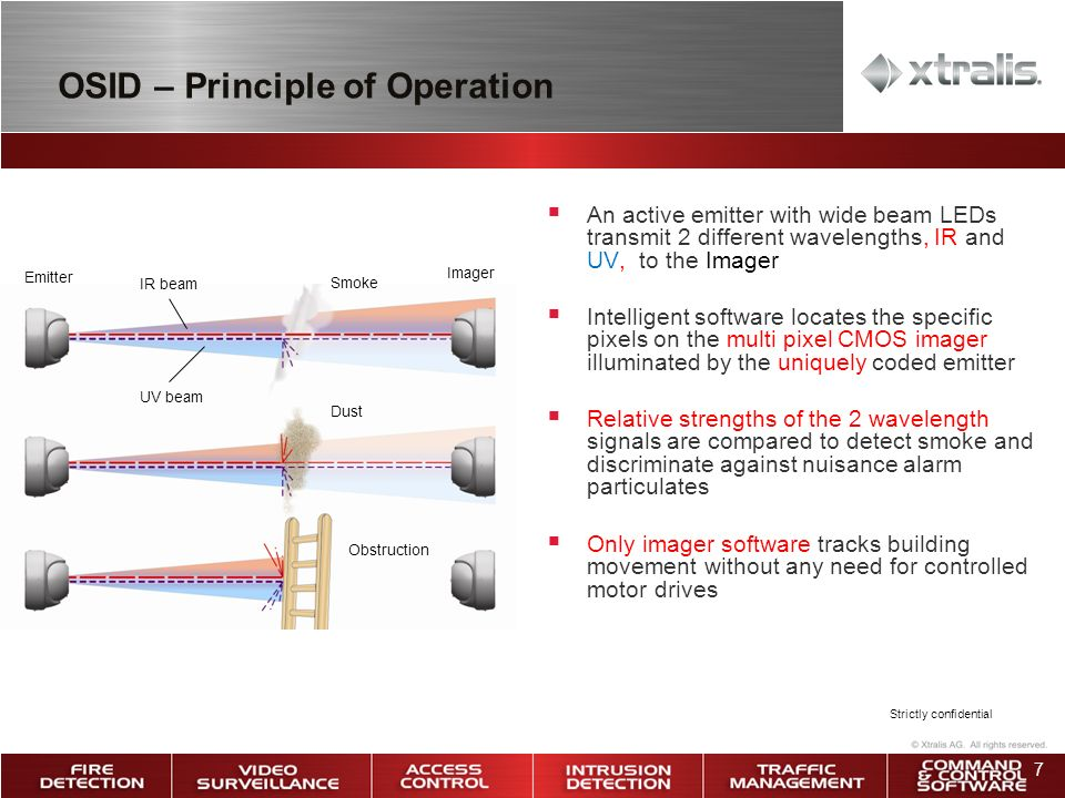 OSID – Principle of Operation