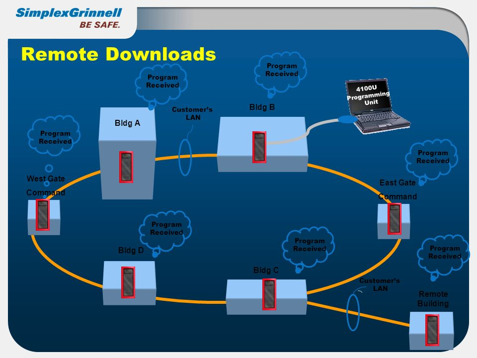 Remote Downloads Bldg B Bldg A West Gate Command East Gate Command