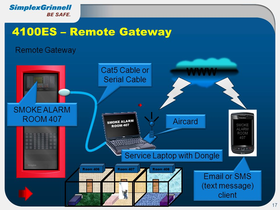 4100ES – Remote Gateway WWW Remote Gateway Cat5 Cable or Serial Cable