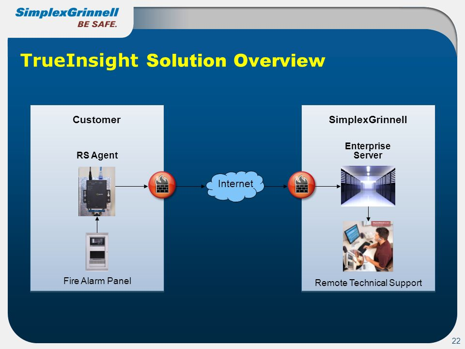 TrueInsight Solution Overview