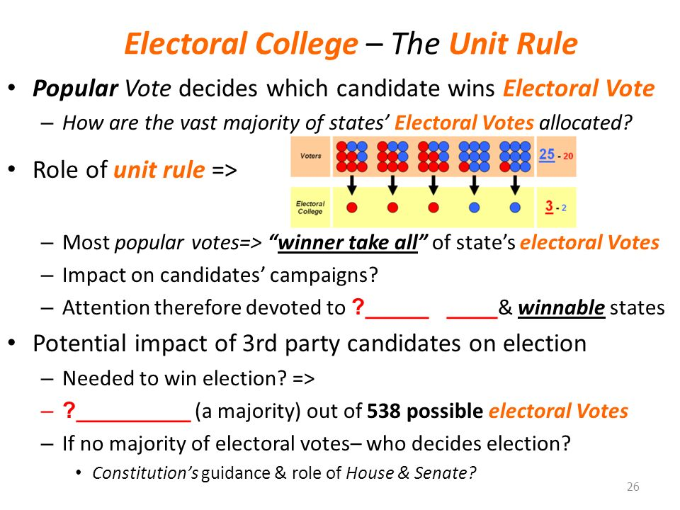 the role and importance of the electoral college As we learned in the 2000 election, the electoral college plays a huge role in the election process learn how the electoral college works.