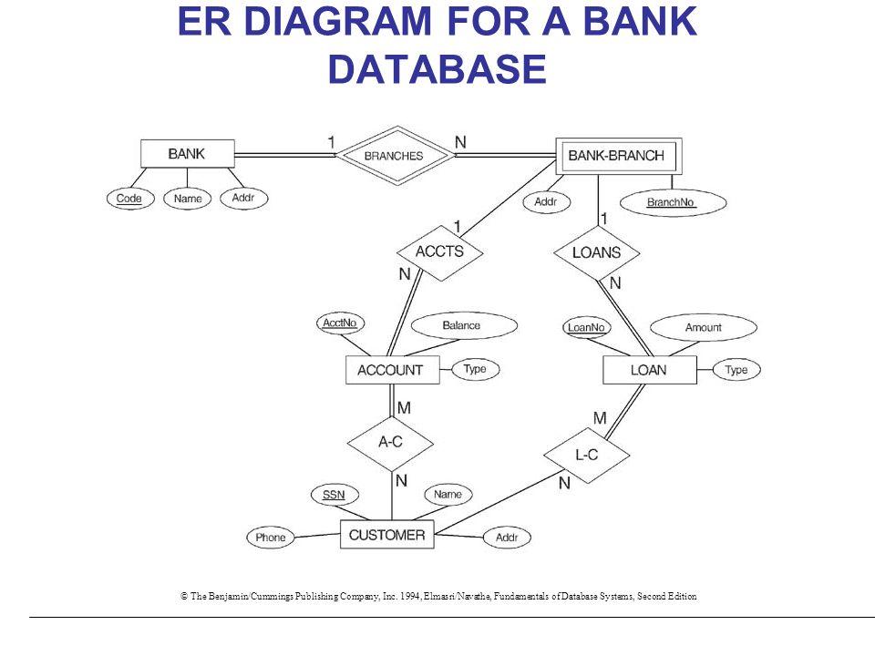 data modeling using the entity