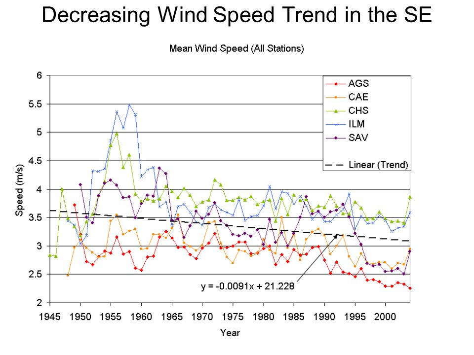 Decreasing Wind Speed Trend in the SE