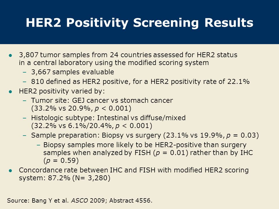 HER2 Positivity Screening Results