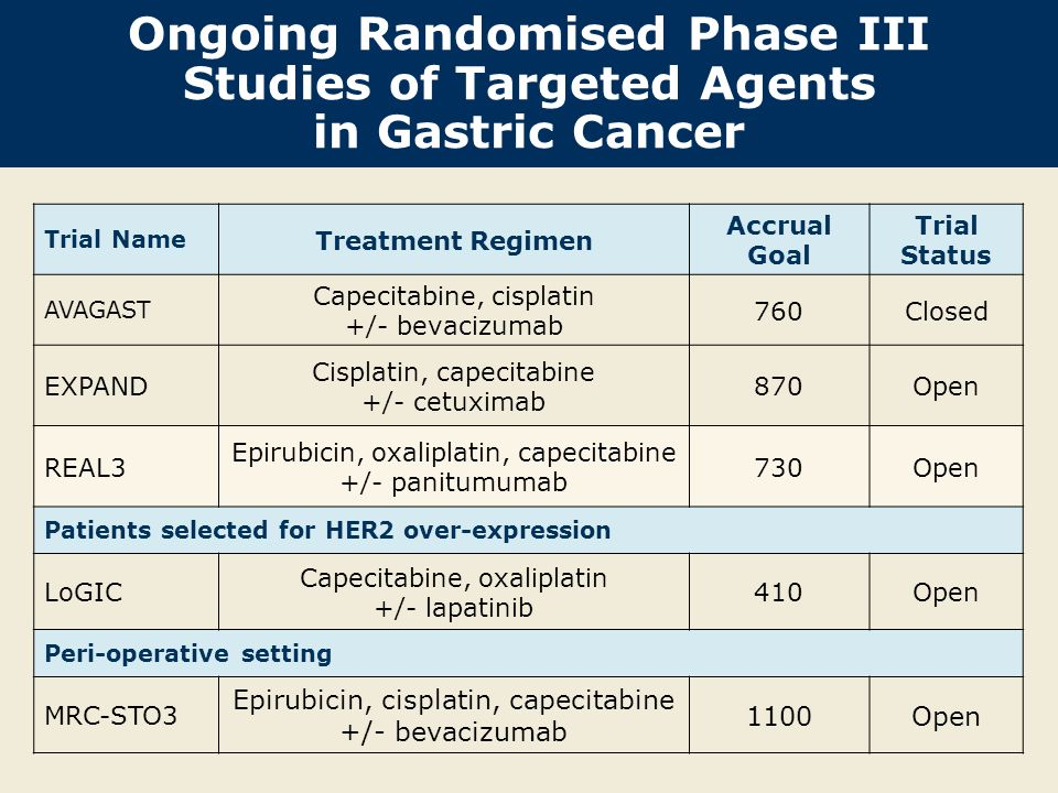 Ongoing Randomised Phase III Studies of Targeted Agents in Gastric Cancer