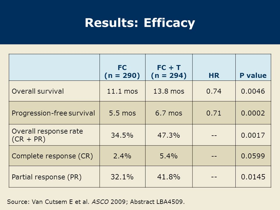 Results: Efficacy 32.1% 41.8% FC (n = 290) FC + T (n = 294) HR