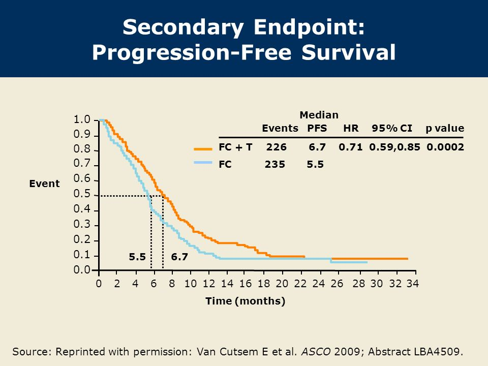 Secondary Endpoint: Progression-Free Survival