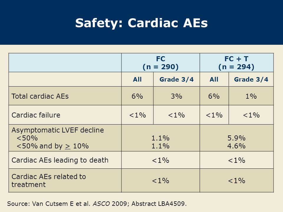 Safety: Cardiac AEs FC (n = 290) FC + T (n = 294) Total cardiac AEs 6%
