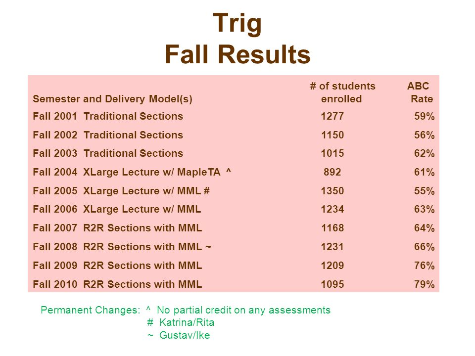 Trig Fall Results Semester and Delivery Model(s)