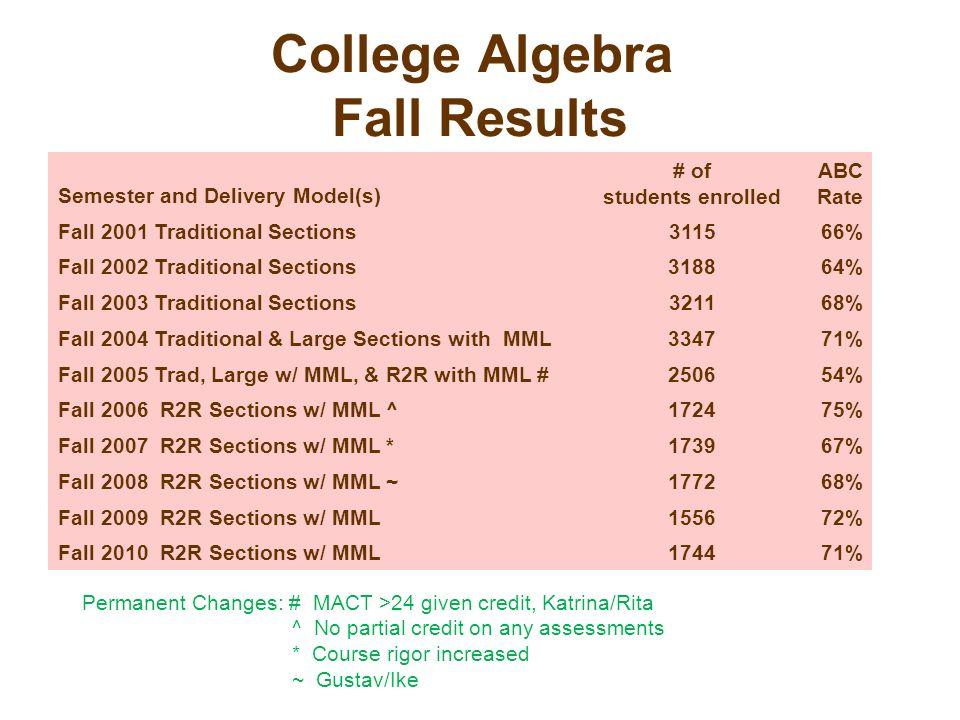 College Algebra Fall Results
