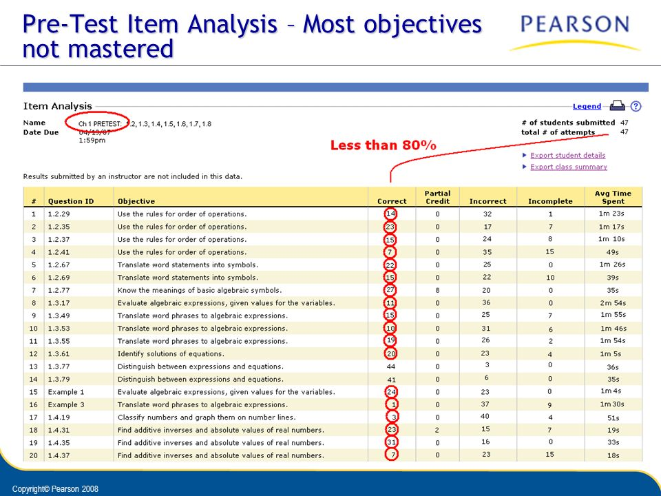 Pre-Test Item Analysis – Most objectives not mastered