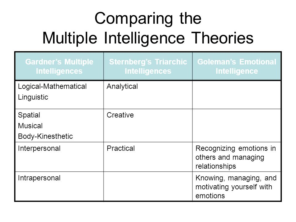 theories of emotional intelligence Emotional intelligence, as a psychological theory, was developed by peter salovey and john mayer emotional intelligence is the ability to perceive emotions, to access and generate emotions so as to assist thought, to understand emotions and emotional knowledge, and to reflectively regulate emotions so as to promote emotional and intellectual.