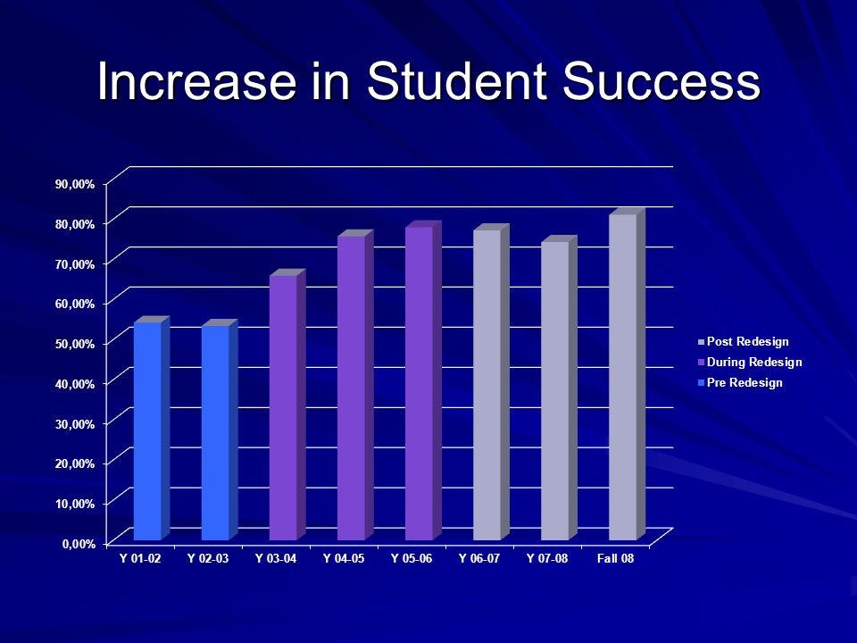 Increase in Student Success