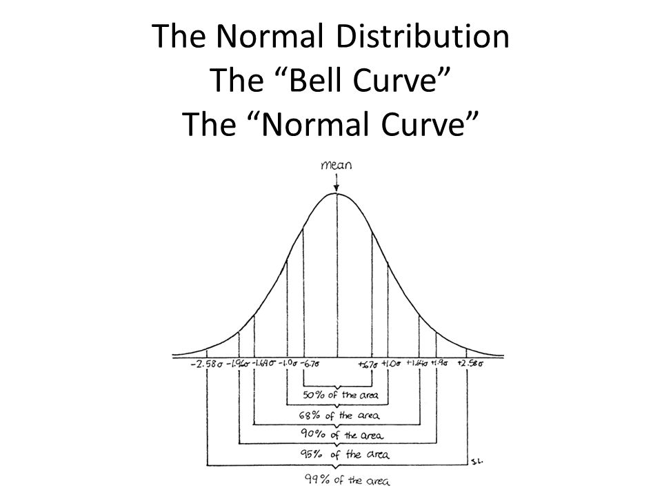 normal curve An illustration of people composing a bell curve, or the normal  when data are  normally distributed, plotting them on a graph results in an.