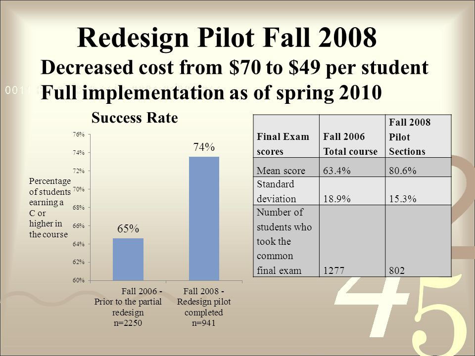 Redesign Pilot Fall 2008 Decreased cost from $70 to $49 per student Full implementation as of spring 2010