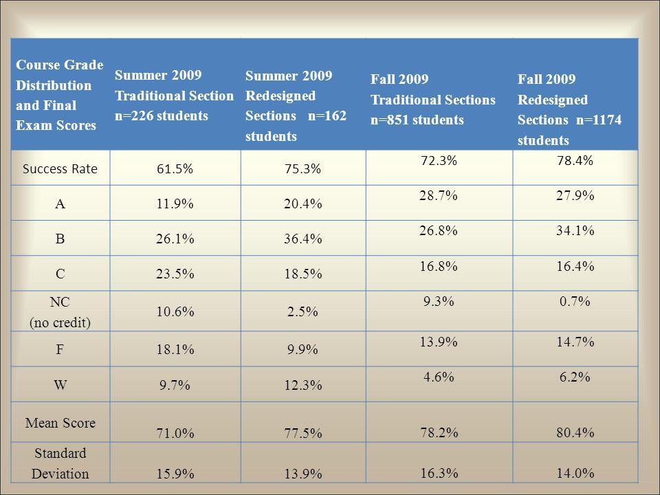 Course Grade Distribution and Final Exam Scores