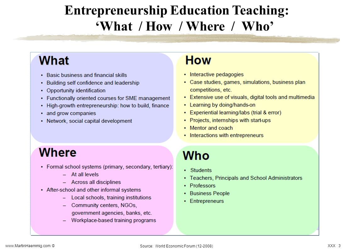 Entrepreneurship Education Teaching: 'What / How / Where / Who'