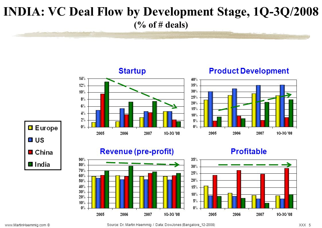 INDIA: VC Deal Flow by Development Stage, 1Q-3Q/2008 (% of # deals)