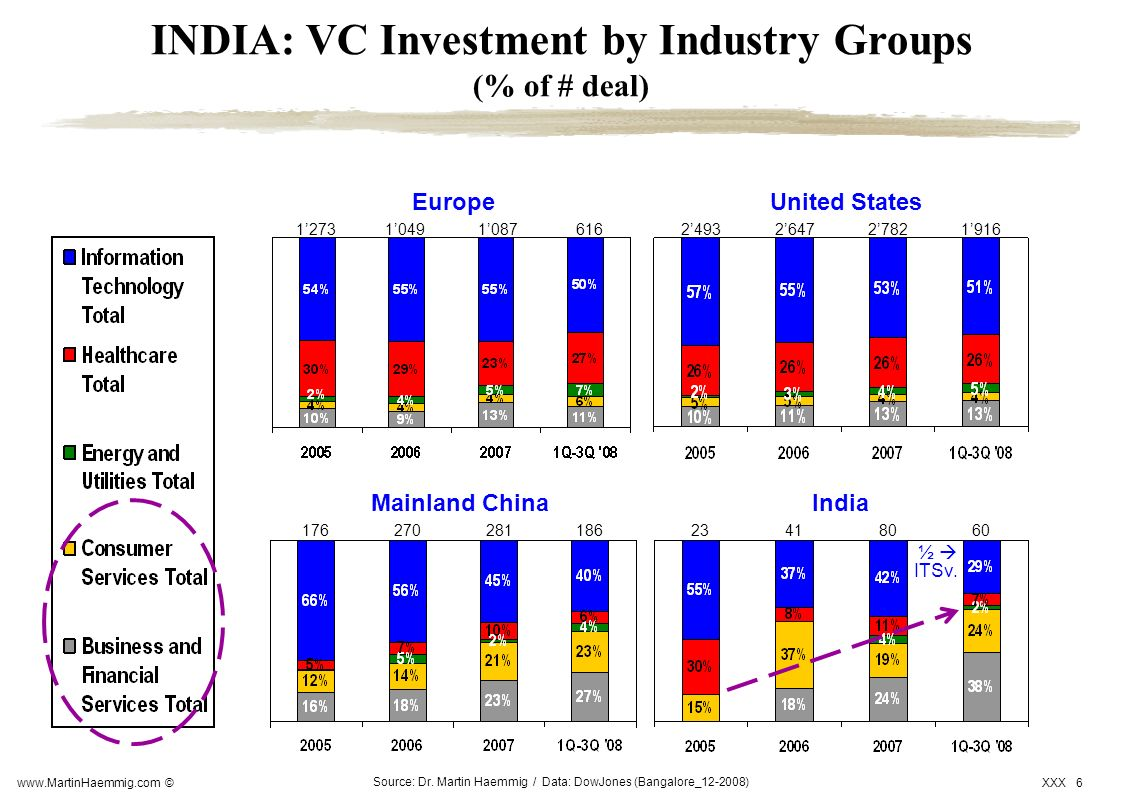 INDIA: VC Investment by Industry Groups (% of # deal)