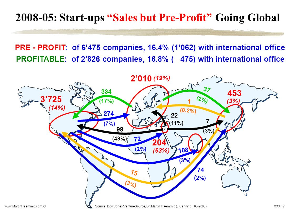 2008-05: Start-ups Sales but Pre-Profit Going Global