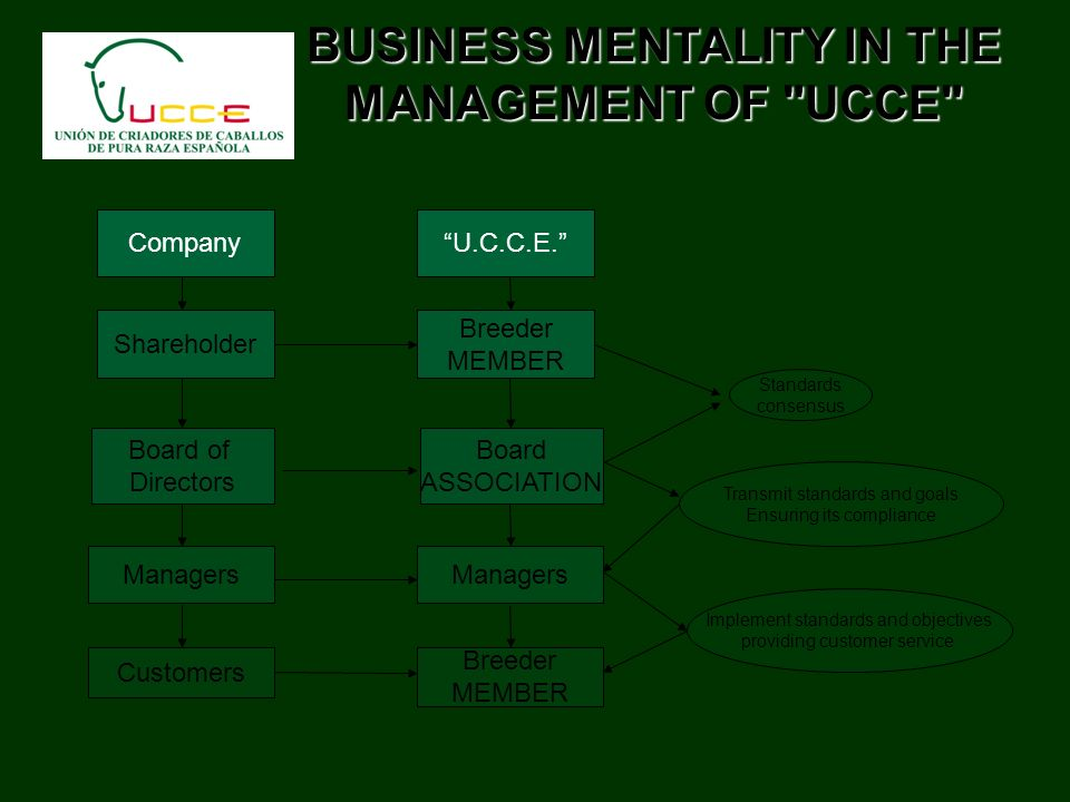 BUSINESS MENTALITY IN THE MANAGEMENT OF UCCE