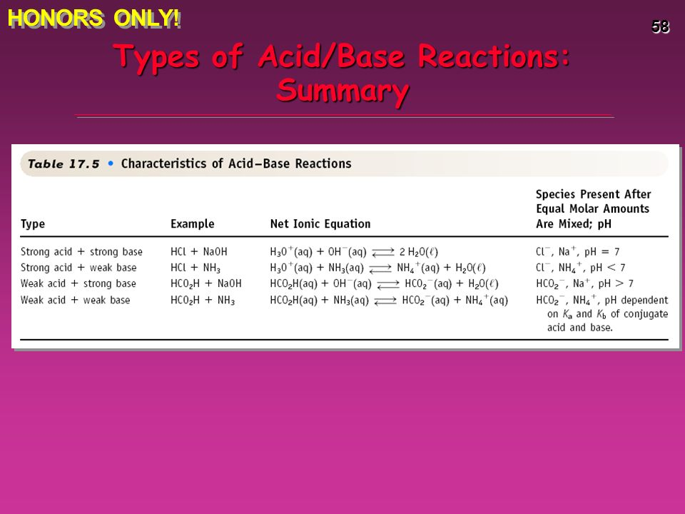 The Chemistry of Acids and Bases - ppt download
