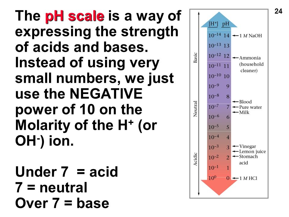 how to find ph of a base