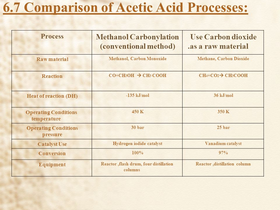Acetic Acid production from Carbon Dioxide - ppt video online download