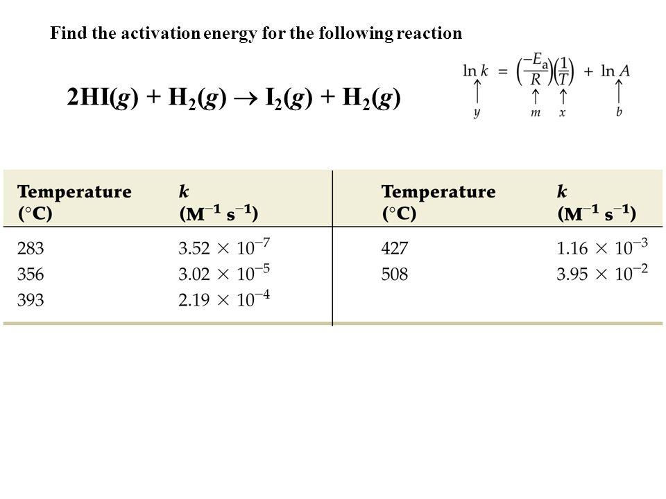 Finding the activation energy between hydrochloric
