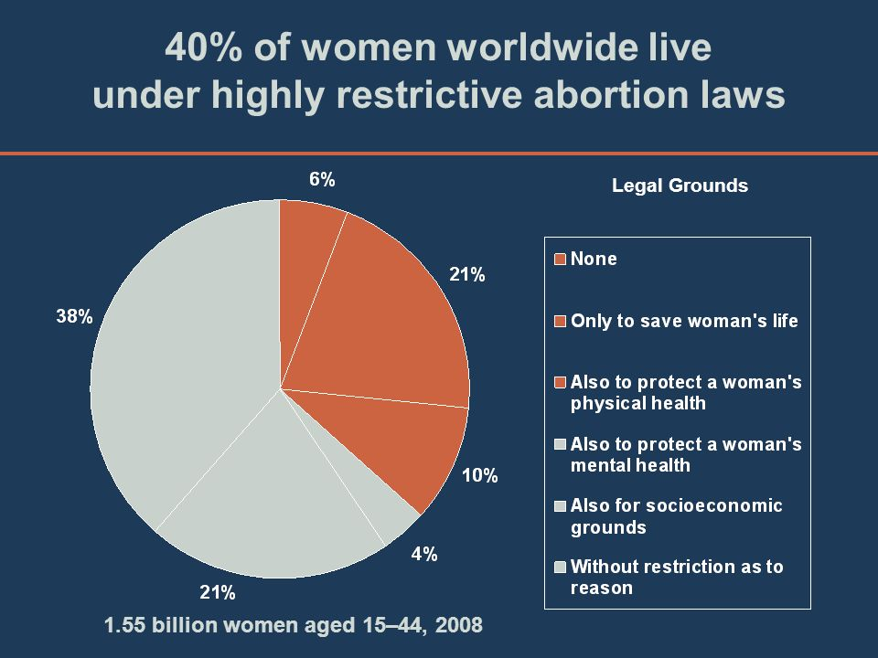 40% of women worldwide live under highly restrictive abortion laws
