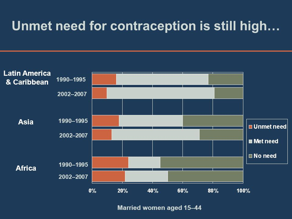 Unmet need for contraception is still high…