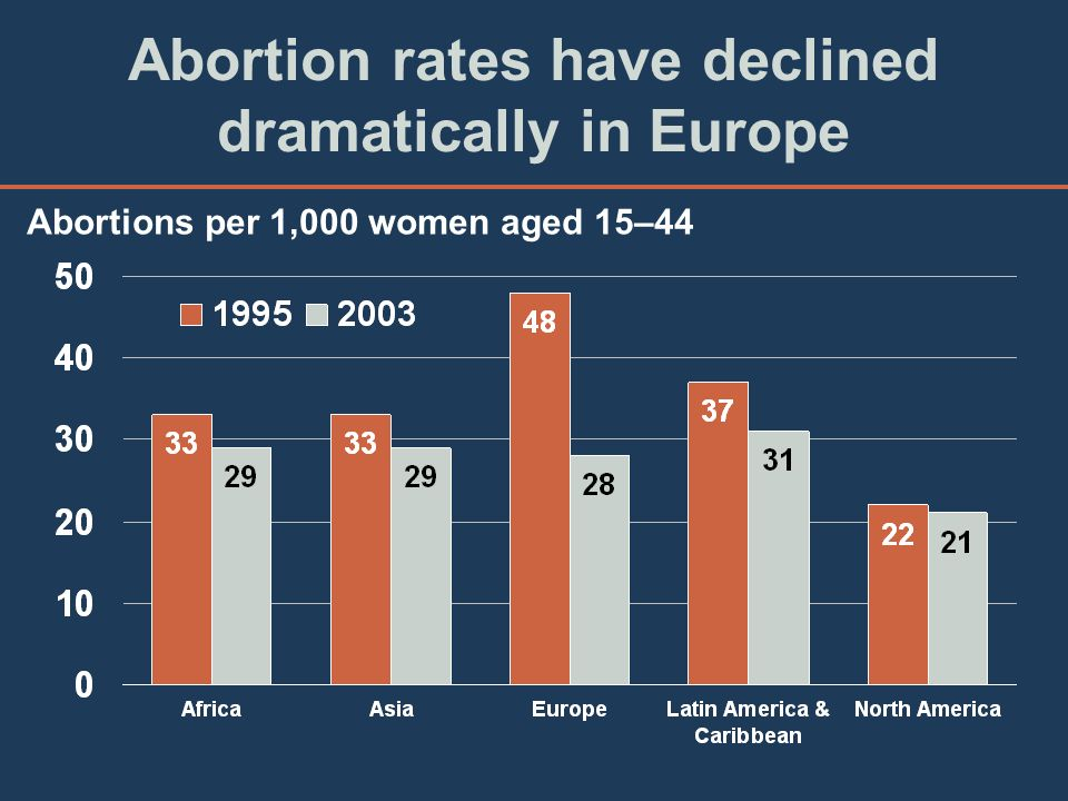 Abortion rates have declined dramatically in Europe