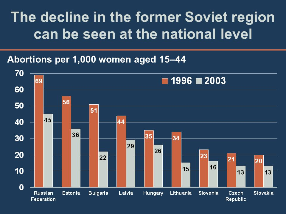 The decline in the former Soviet region can be seen at the national level
