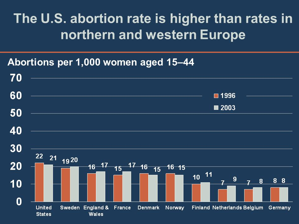 The U.S. abortion rate is higher than rates in northern and western Europe