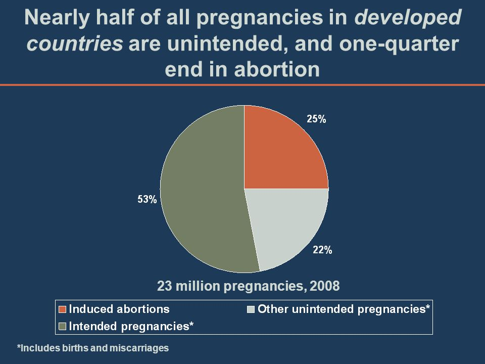 Nearly half of all pregnancies in developed countries are unintended, and one-quarter end in abortion