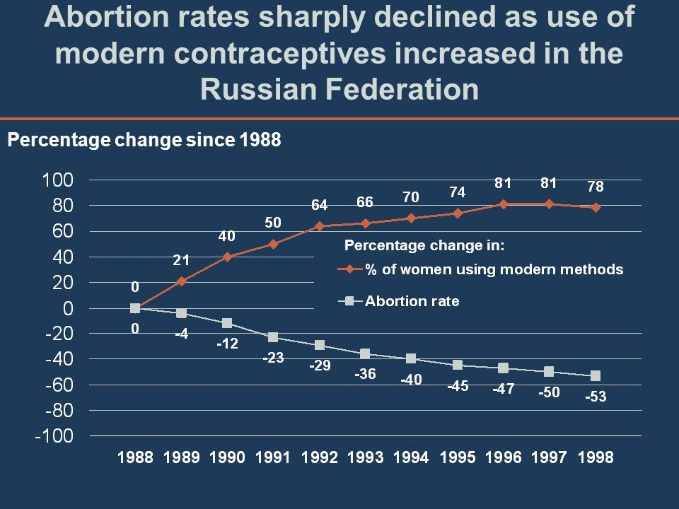 Abortion rates sharply declined as use of modern contraceptives increased in the Russian Federation