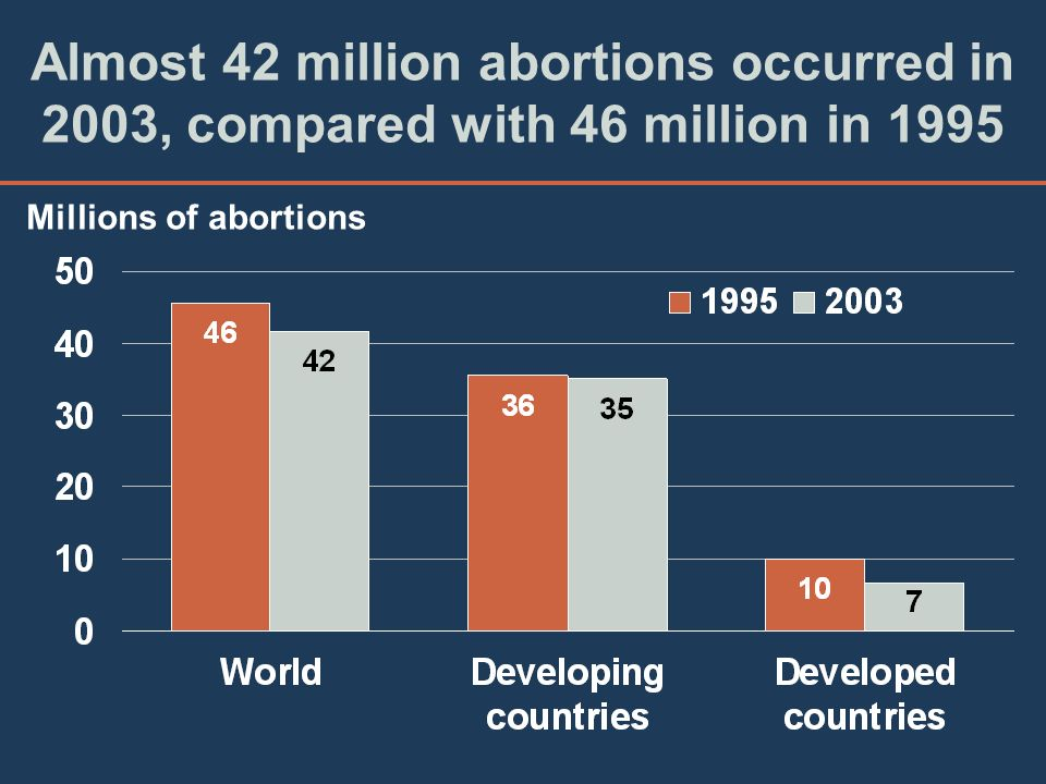 Almost 42 million abortions occurred in 2003, compared with 46 million in 1995