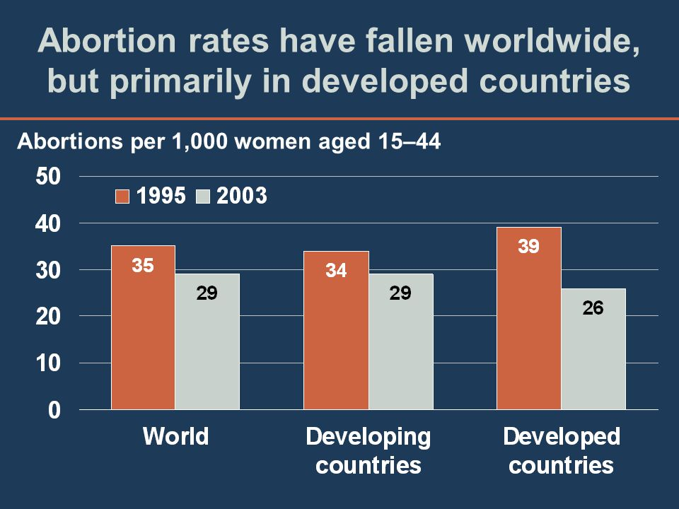 Abortion rates have fallen worldwide, but primarily in developed countries