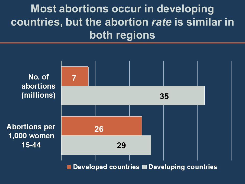 Most abortions occur in developing countries, but the abortion rate is similar in both regions