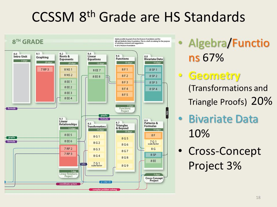 CCSSM 8th Grade are HS Standards