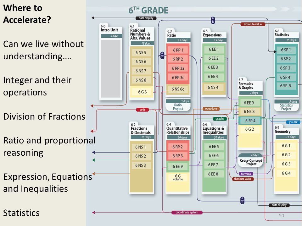 Where to Accelerate Can we live without understanding…. Integer and their operations. Division of Fractions.