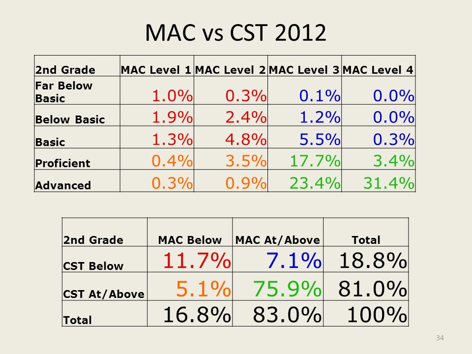 MAC vs CST 2012 2nd Grade. MAC Level 1. MAC Level 2. MAC Level 3. MAC Level 4. Far Below Basic.