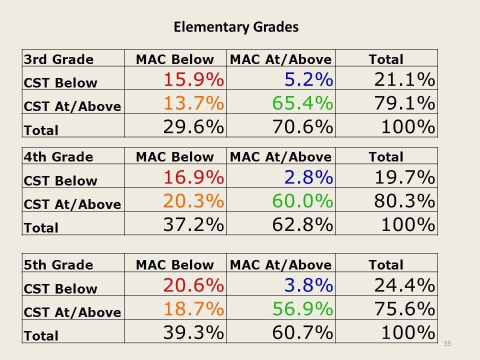 Elementary Grades 3rd Grade. MAC Below. MAC At/Above. Total. CST Below. 15.9% 5.2% 21.1% CST At/Above.