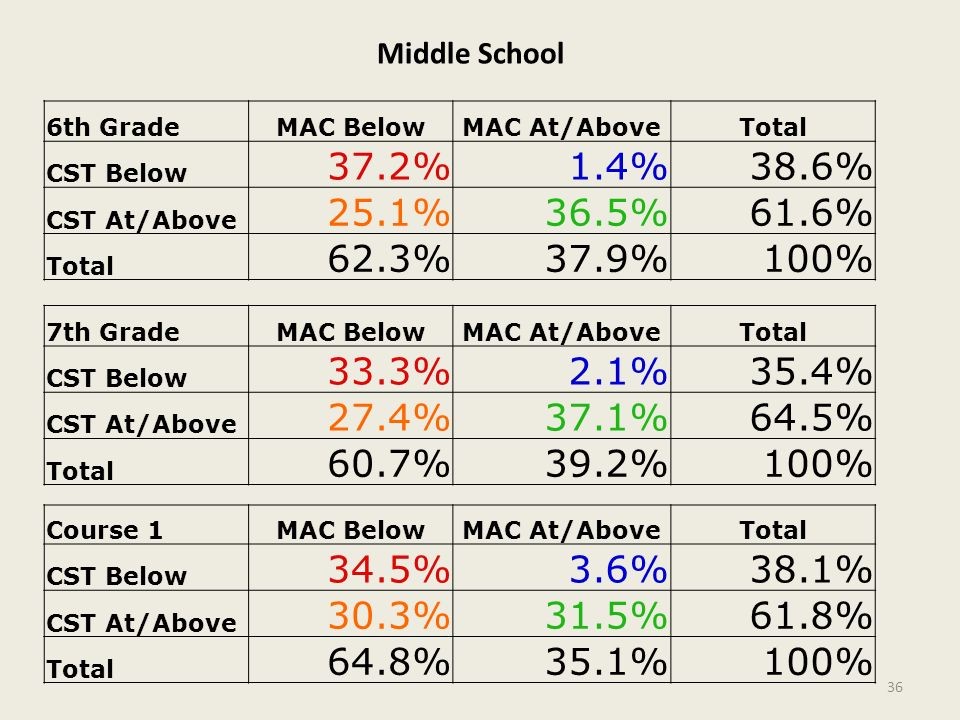 Middle School 6th Grade. MAC Below. MAC At/Above. Total. CST Below. 37.2% 1.4% 38.6% CST At/Above.
